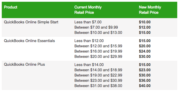 From Intuit: New QuickBooks Online pricing as of March 15, 2017